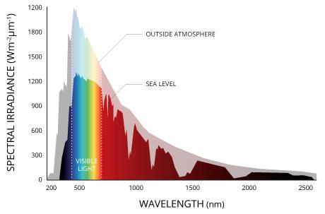 Solar irradiance on earth