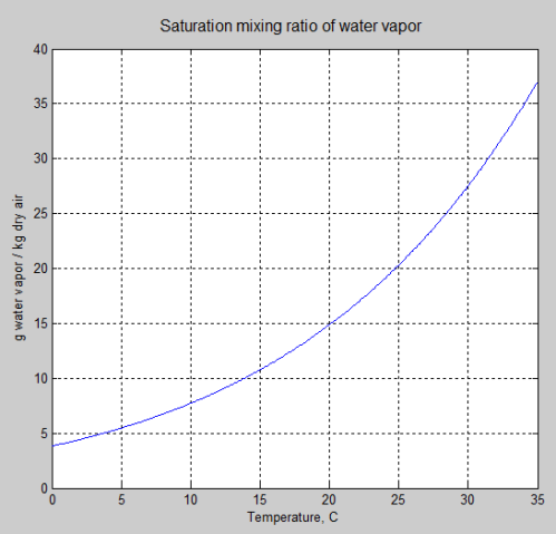 Amount of water on the air by temperature